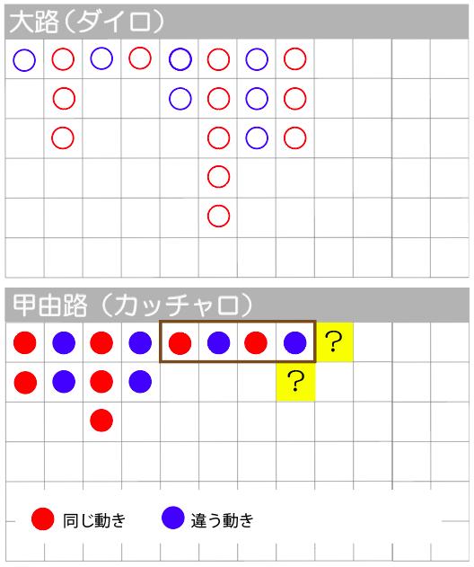 3列前が空白になっている表